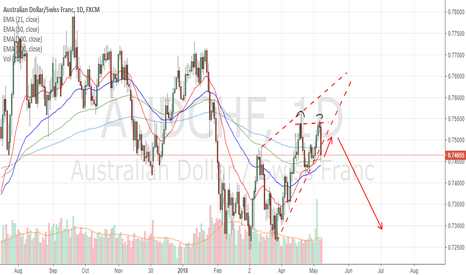 AUDCHF: Are the bears back?