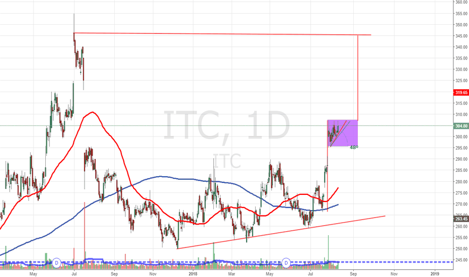ITC: ITC Flag Pattern in Formation_10.08.2018