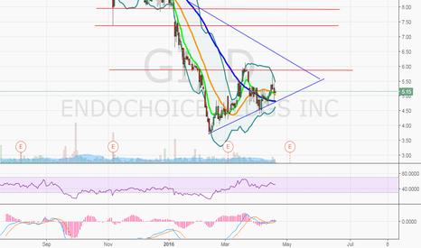 GI: $GI, would like to see the 50MA hold