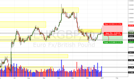 EURGBP: EUR/GBP Daily Update (31/12/16)