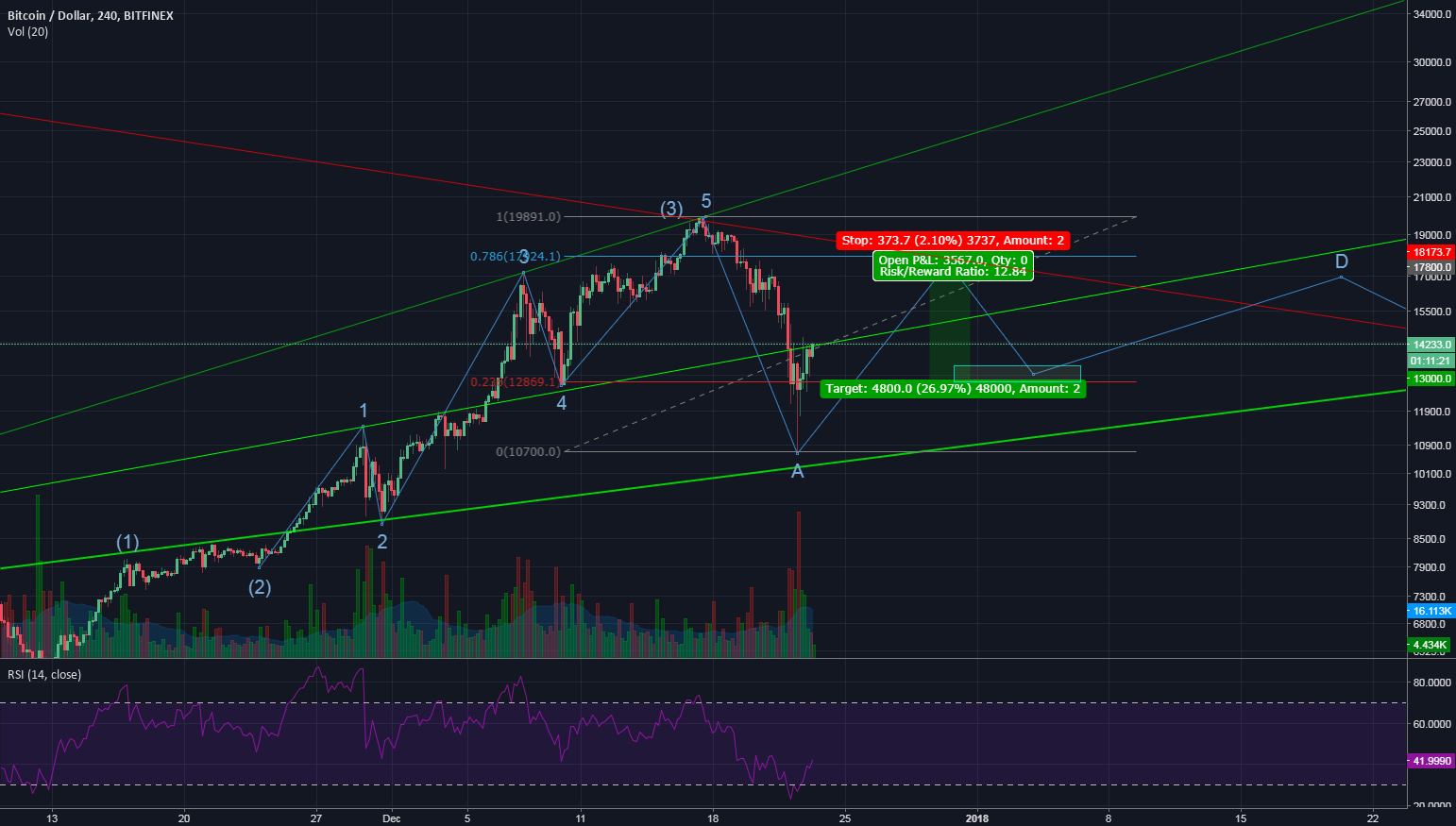 BTCUSD. Elliot Waves correction pattern. C wave short idea.