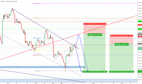 XAUUSD: GO:D SELL IDEA