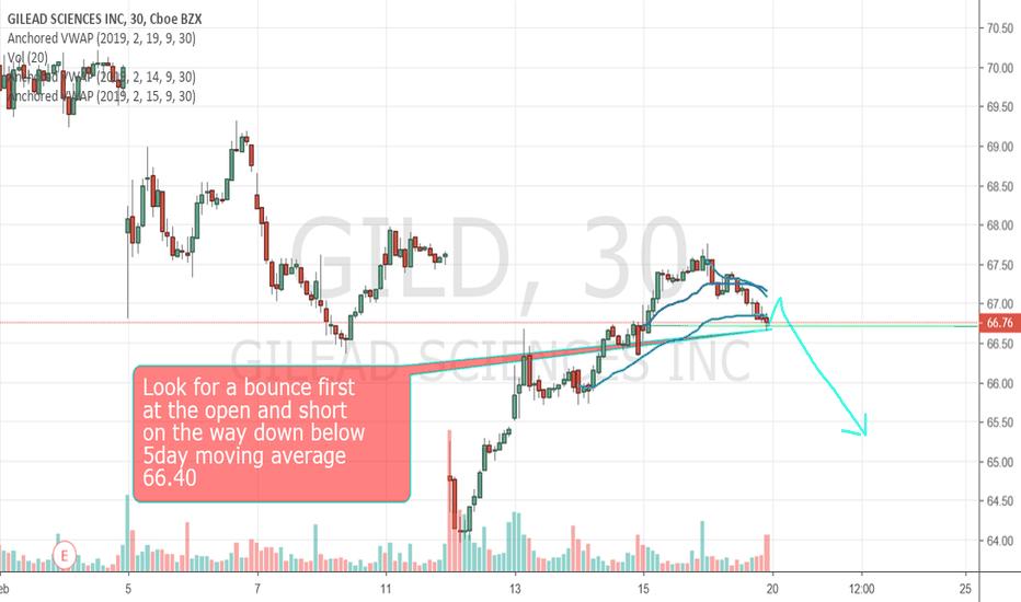 GILD: Good breakdown potential.
