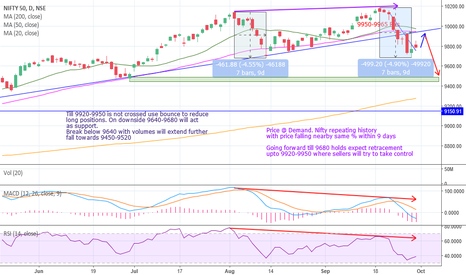 NIFTY: Will nifty repeat history or this time its other way ????