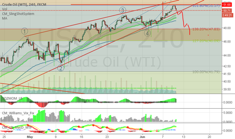 USOIL: Oil Turns around as expected (BIG SHORT is Commecncing)
