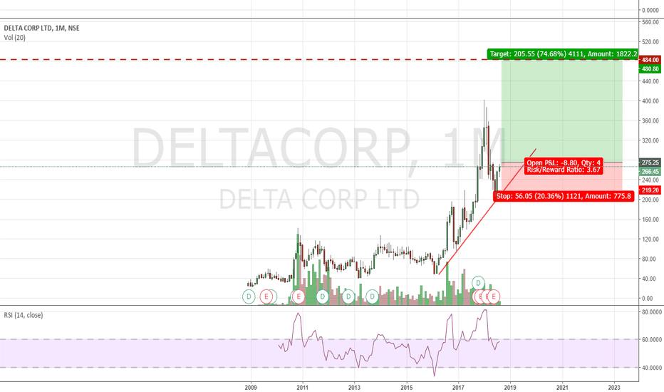 DELTACORP: DELTACORP_03.08.2018_Long