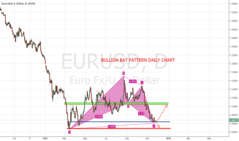 EURUSD: EUR/USD IN BULLISH BAT PATTERN