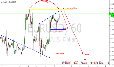 EURUSD: SELL EURUSD with double top formation
