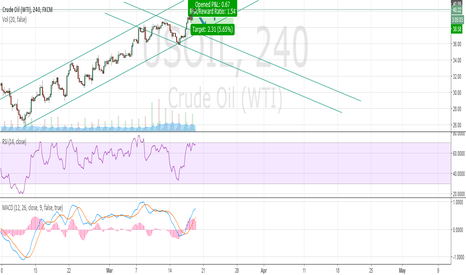 USOIL: Retracement in USOIL