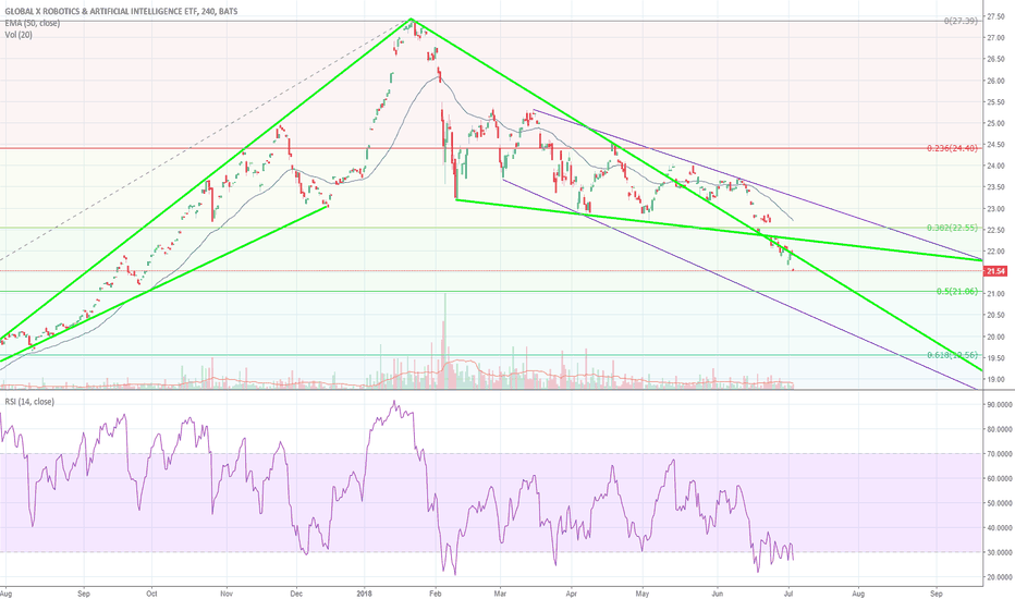 BOTZ: BOTZ is going to be soon oversold category
