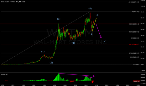 WMT: WAL-MART MONTHLY VIEW