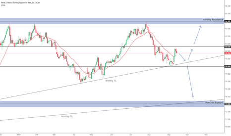 NZDJPY: Will it test Monthly Res one more time?