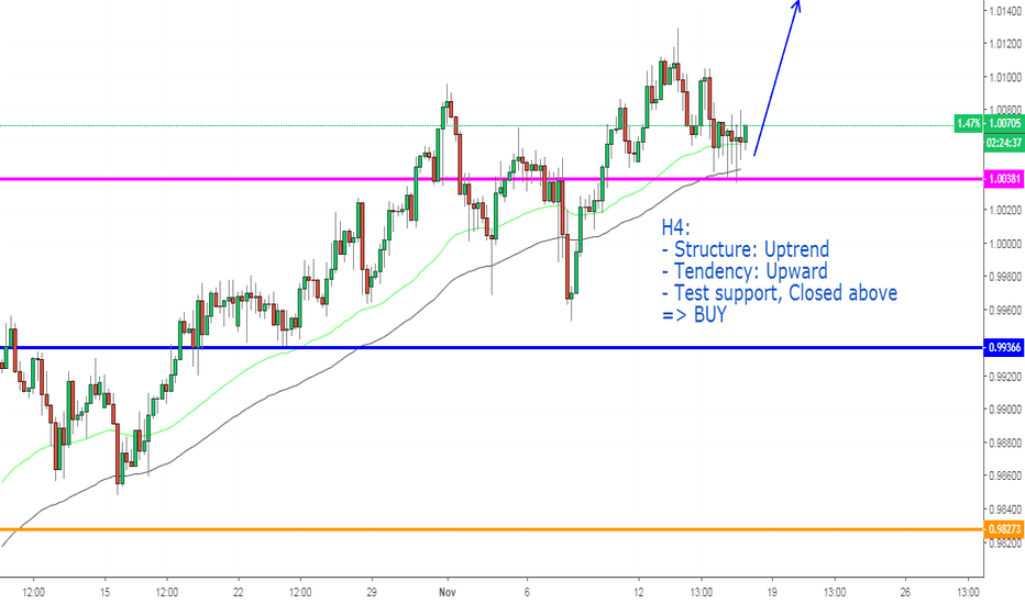 USDCHF: USDCHF, Continuous uptrend on H4.