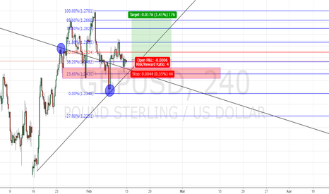 GBPUSD: Short term buy