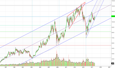 CVX: CVX Dow 30 Weekly Chart