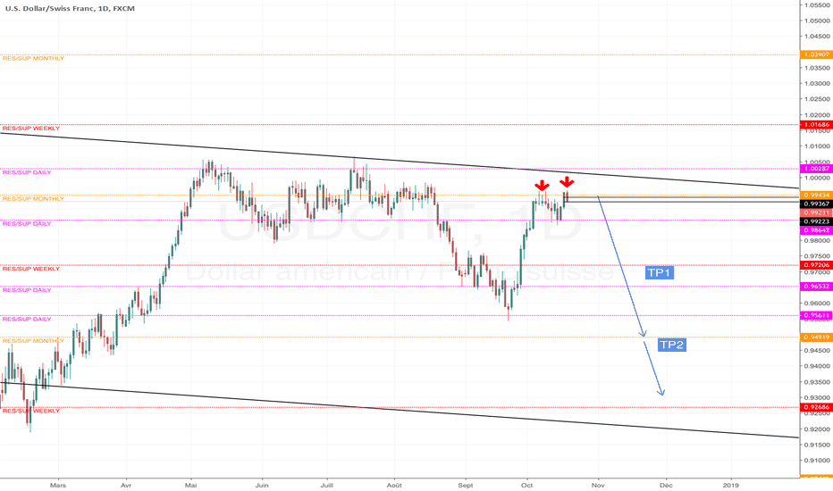 USDCHF: USDCHF short double haut/top
