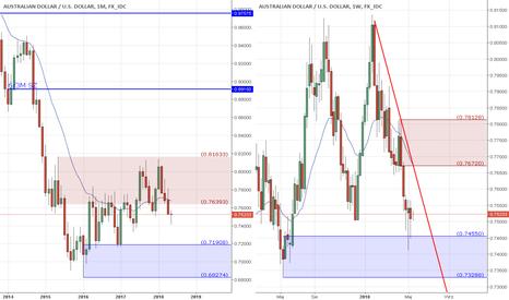 AUDUSD: AUD/USD, kierunek short