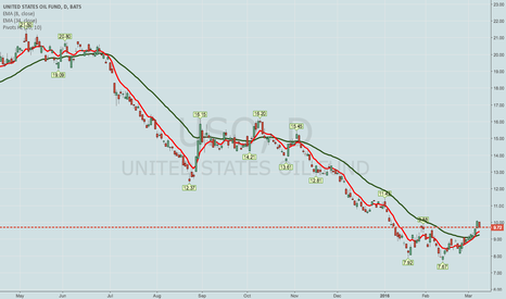 USO: BOUGHT TO CLOSE USO JAN 17 7/APRIL 1ST 8.5 SYNTHETIC LONG