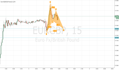 EURGBP: Bullish Bat EURGBP