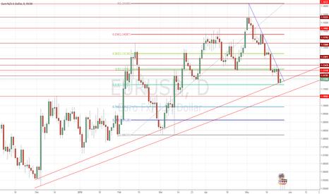 EURUSD: EUR/USD D1 Levels and Trendlines
