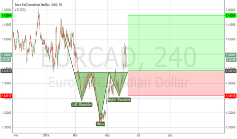 EURCAD: Reverse Head and shoulders