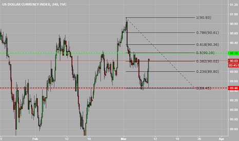 DXY: Dollar is climbing the stairs!!!!!