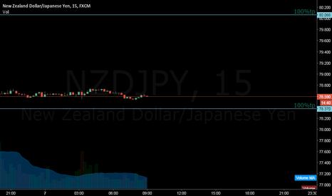 NZDJPY: 2x 100% tp