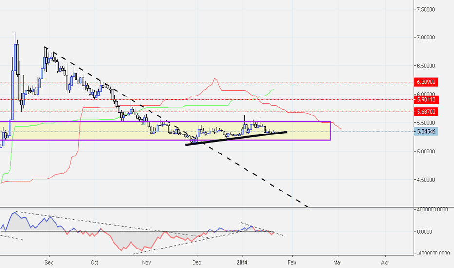 USDTRY: USDTRY - Turkish Lira - Possibility of Uptrend