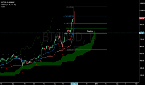 BTCUSD: Waiting for BTC to dip to this area