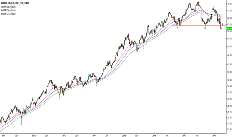 MO: Dow drops once again #27 (MO)