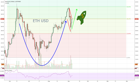 ETHUSD: ETH/USD 1D Cup and Rocket