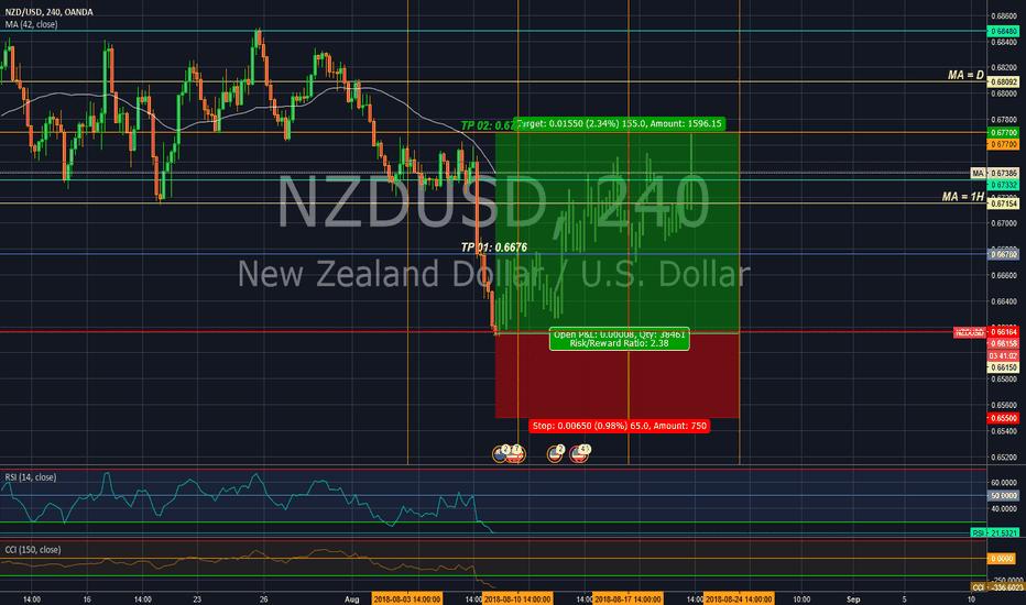 NZDUSD: Long position in NZD/USD