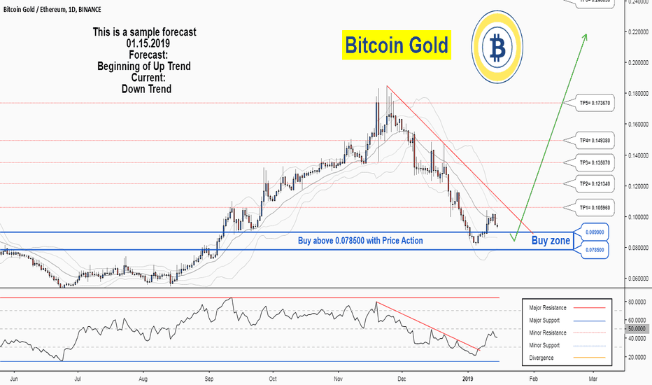 BTGETH: There is a possibility for the beginning of an uptrend in PPCBTC