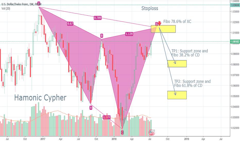 USDCHF: SHORT-USD/CHF.  Long term. W1. Harmonic Cypher