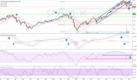 SPX500: This all looks similar to 2011, but its not.