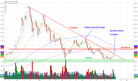 BTCUSD: Bitcoin - A Nice Move Higher but What Comes Next?