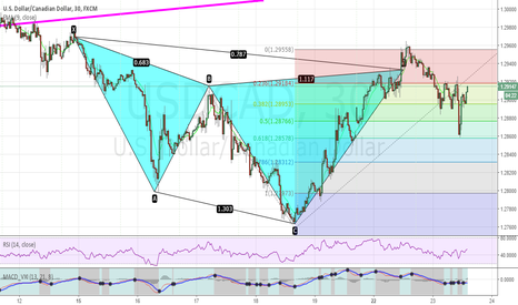 USDCAD: First Gartley pattern I successfully traded