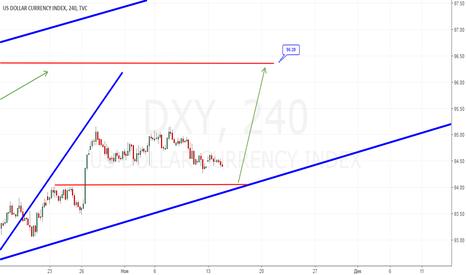 DXY: Лонг DXY с 94.05