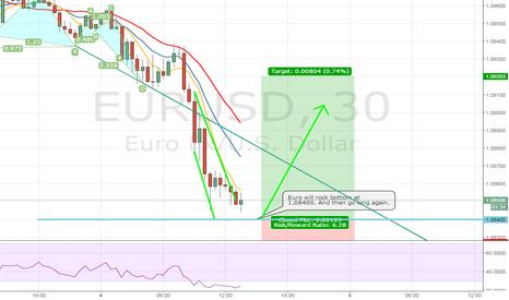 EURUSD: EURUSD will Rock bottom at 1.0840