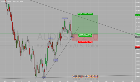 AUDUSD: Long On AUD/USD BUY BUY BUY !!! (Risky)