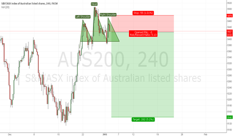 AUS200: head and shoulders
