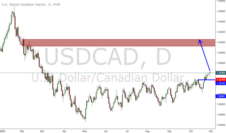 USDCAD: USDCAD - LONG to 1.405