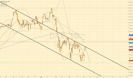 DAX: DAX 30 Short - Possible Bull Trap