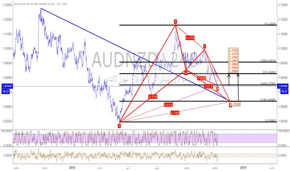 AUDNZD: الاسترالي-نيوزلندي/#AUDNZD وبيانات التضخم