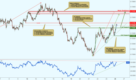 NZDUSD: NZDUSD approaching support, potential bounce!