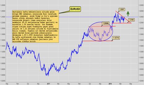 EURUSD: EURO DOLARA KARŞI GÜÇLENMEYE DEVAM EDİYOR