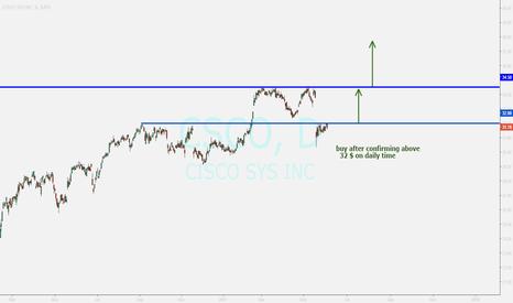 CSCO: CISCO ...buy after breakout