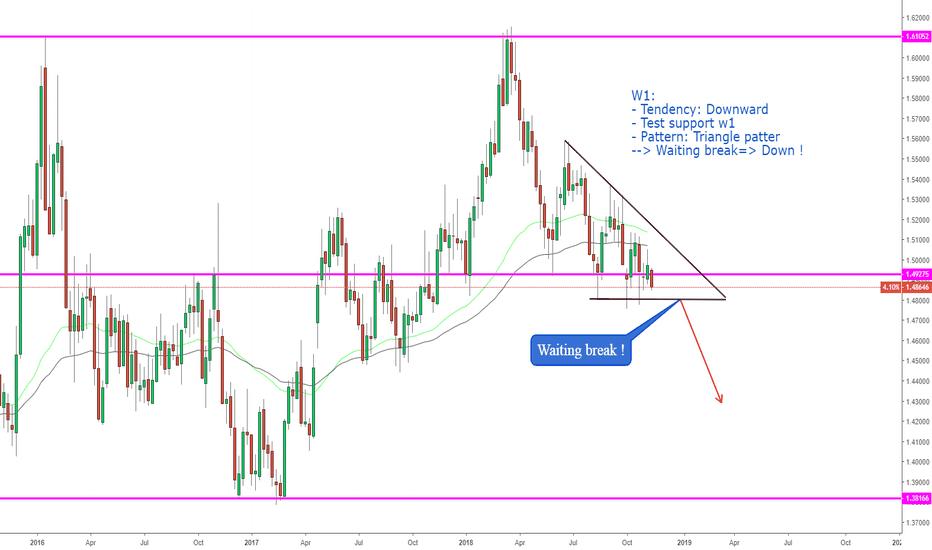 EURCAD: EURCAD, Triangle descending on W1
