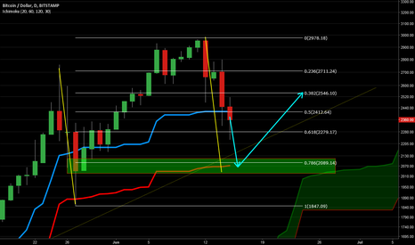 BTCUSD: Buy the Manufactured Dip