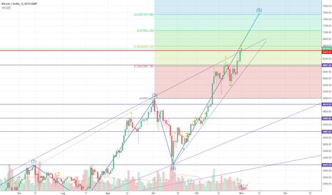 BTCUSD: BTC / USD Elliot dice long con target a 7500